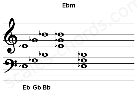 Musical staff for the Ebm chord