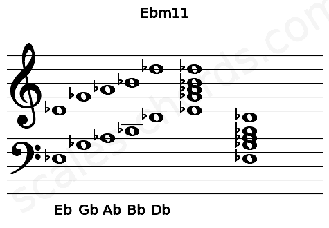 Musical staff for the Ebm11 chord