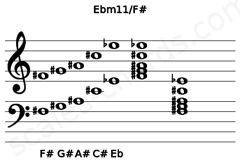 Musical staff for the Ebm11/F# chord
