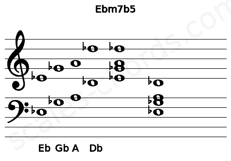Musical staff for the Ebm7b5 chord