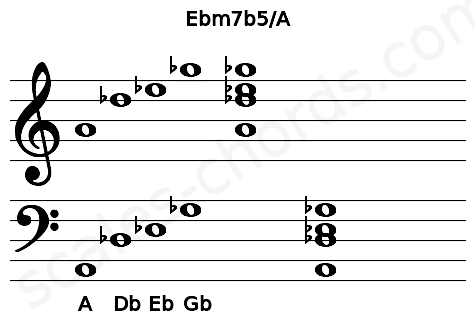 Musical staff for the Ebm7b5/A chord
