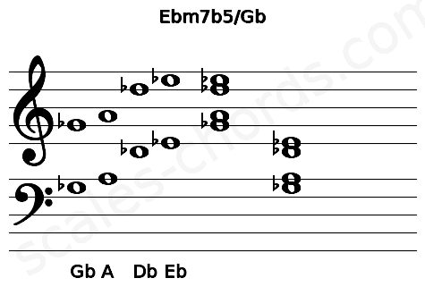 Musical staff for the Ebm7b5/Gb chord