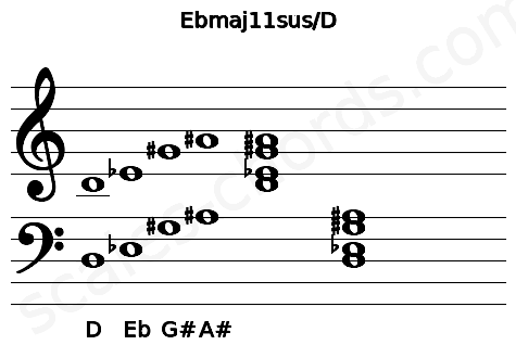 Musical staff for the Ebmaj11sus/D chord