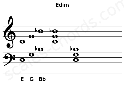Musical staff for the Edim chord