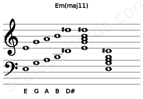 Musical staff for the Em(maj11) chord