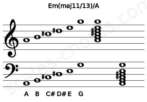 Musical staff for the Em(maj11/13)/A chord