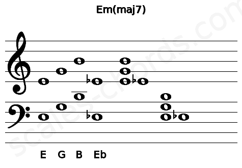 Musical staff for the Em(maj7) chord