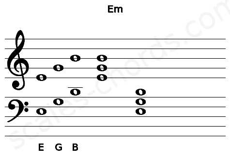 Musical staff for the Em chord