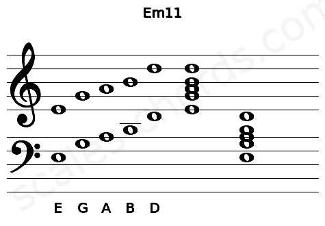 Musical staff for the Em11 chord