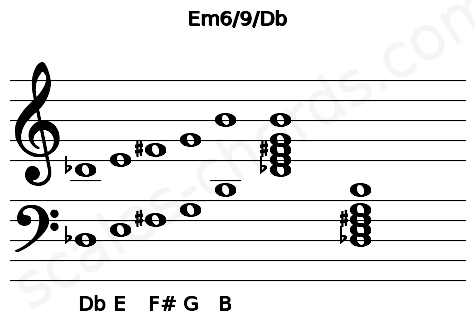 Musical staff for the Em6/9/Db chord