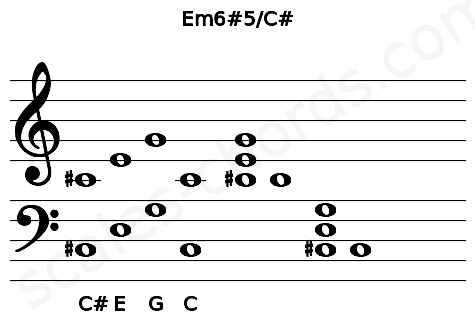 Musical staff for the Em6#5/C# chord