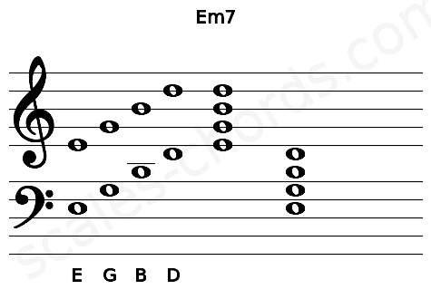 Musical staff for the Em7 chord