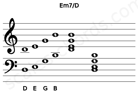 Musical staff for the Em7/D chord