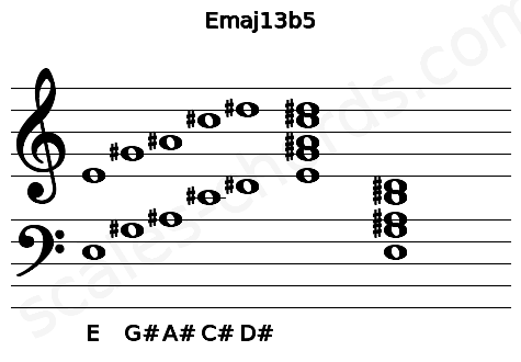 Musical staff for the Emaj13b5 chord