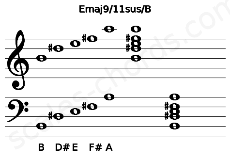 Musical staff for the Emaj9/11sus/B chord
