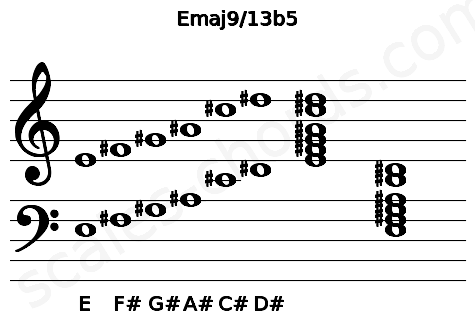 Musical staff for the Emaj9/13b5 chord