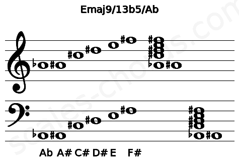 Musical staff for the Emaj9/13b5/Ab chord