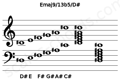 Musical staff for the Emaj9/13b5/D# chord