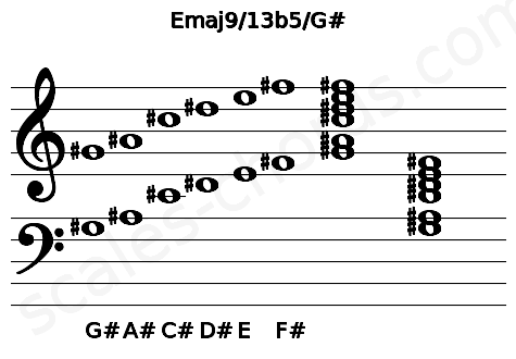 Musical staff for the Emaj9/13b5/G# chord
