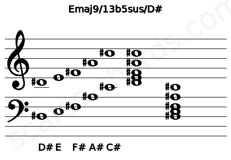 Musical staff for the Emaj9/13b5sus/D# chord