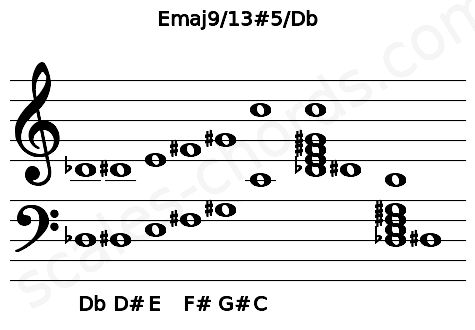 Musical staff for the Emaj9/13#5/Db chord