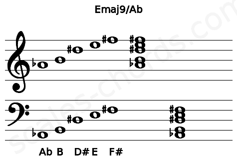 Musical staff for the Emaj9/Ab chord