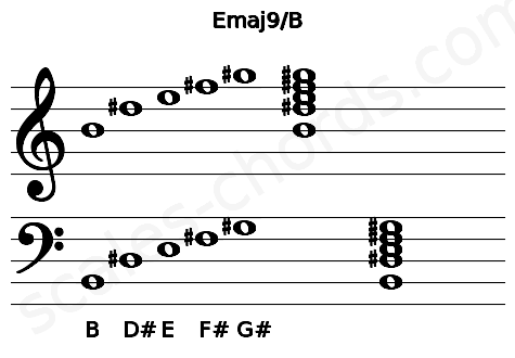 Musical staff for the Emaj9/B chord