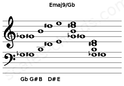 Musical staff for the Emaj9/Gb chord