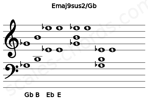 Musical staff for the Emaj9sus2/Gb chord