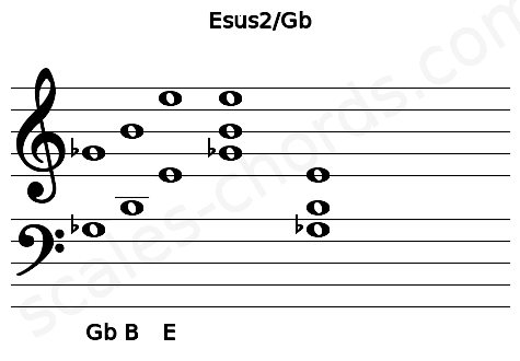 Musical staff for the Esus2/Gb chord