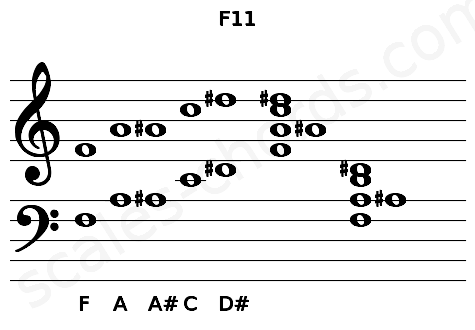 Musical staff for the F11 chord