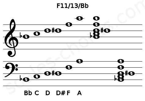 Musical staff for the F11/13/Bb chord