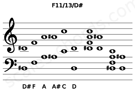Musical staff for the F11/13/D# chord