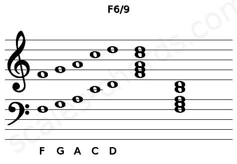 Musical staff for the F6/9 chord