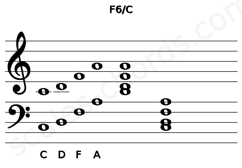 Musical staff for the F6/C chord