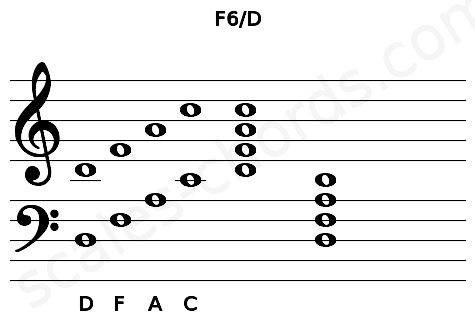 Musical staff for the F6/D chord