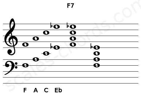 Musical staff for the F7 chord
