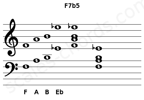 Musical staff for the F7b5 chord