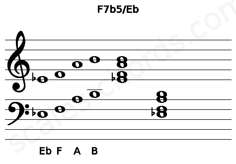 Musical staff for the F7b5/Eb chord