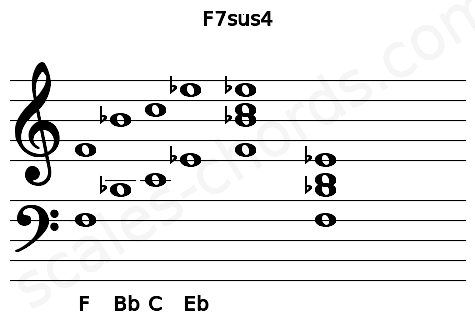 Musical staff for the F7sus4 chord