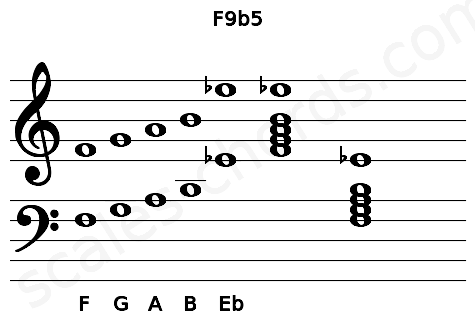 Musical staff for the F9b5 chord