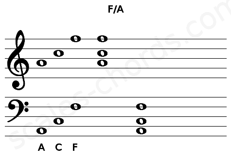 Musical staff for the F/A chord
