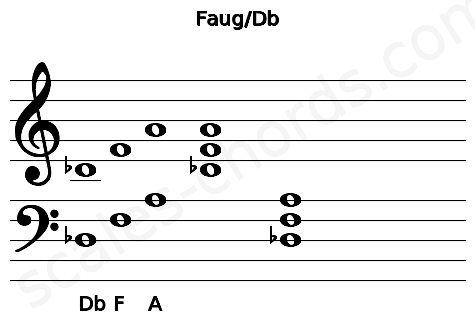 Musical staff for the Faug/Db chord