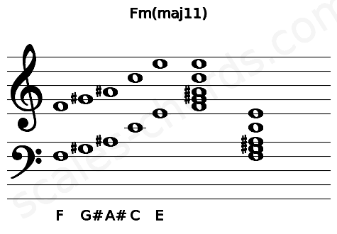Musical staff for the Fm(maj11) chord