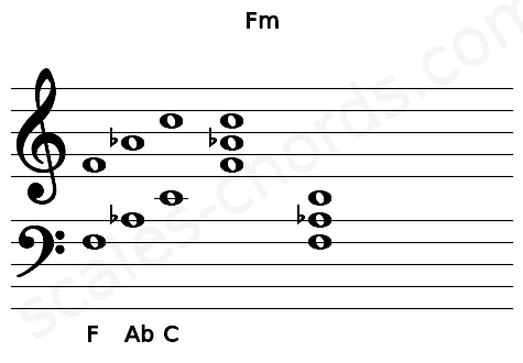Musical staff for the Fm chord