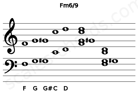 Musical staff for the Fm6/9 chord