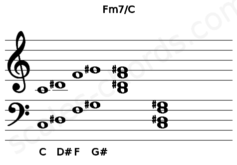 Musical staff for the Fm7/C chord