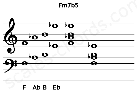 Musical staff for the Fm7b5 chord