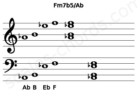 Musical staff for the Fm7b5/Ab chord