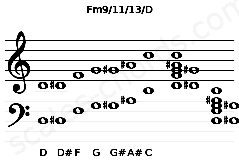 Musical staff for the Fm9/11/13/D chord